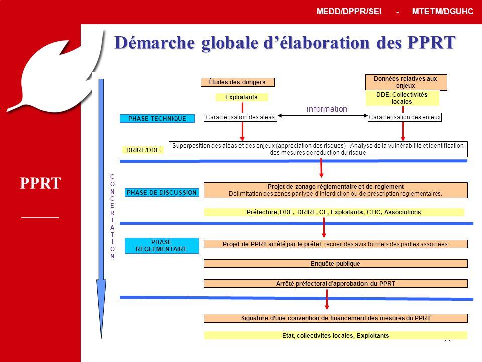 PPRT MEDD/DPPR/SEI - MTETM/DGUHC 17 Démarche globale d'élaboration des PPRT Préfecture, DDE, DRIRE, CL, Exploitants, CLIC, Associations PHASE DE DISCUSSION Projet de zonage réglementaire et de règlement Délimitation des zones par type d'interdiction ou de prescription réglementaires.