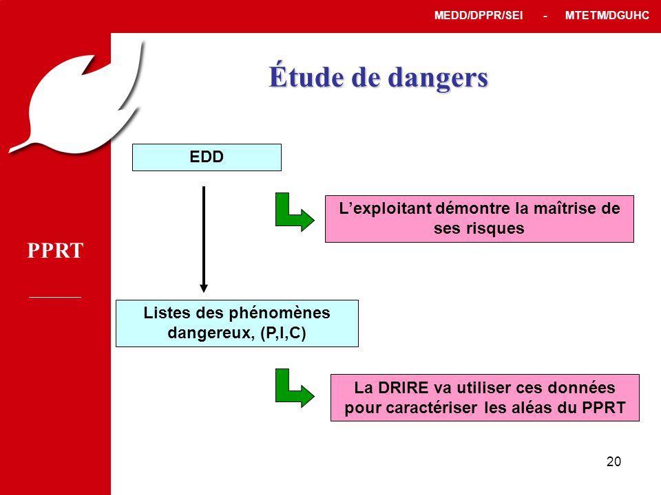 PPRT MEDD/DPPR/SEI - MTETM/DGUHC 20 EDD L'exploitant démontre la maîtrise de ses risques Listes des phénomènes dangereux, (P,I,C) La DRIRE va utiliser ces données pour caractériser les aléas du PPRT Étude de dangers