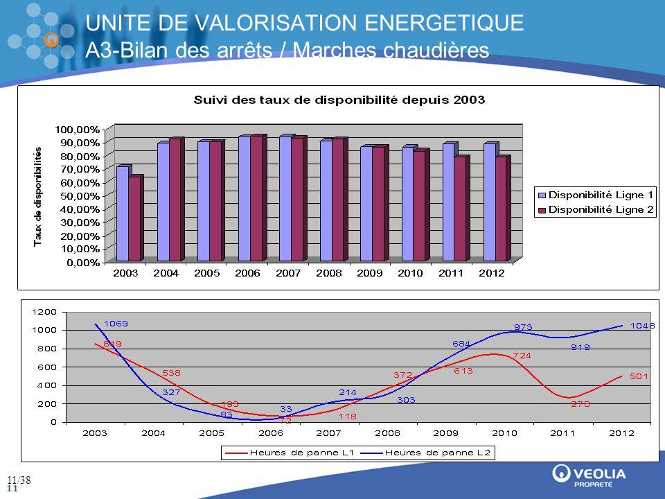 Direction de la communication Mai 2009 11 UNITE DE VALORISATION ENERGETIQUE A3-Bilan des arrêts / Marches chaudières 11/38
