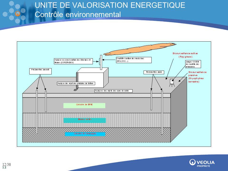 Direction de la communication Mai 2009 12 UNITE DE VALORISATION ENERGETIQUE Contrôle environnemental 12/38