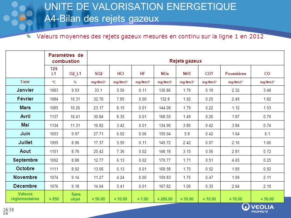Direction de la communication Mai 2009 16 UNITE DE VALORISATION ENERGETIQUE A4-Bilan des rejets gazeux Valeurs moyennes des rejets gazeux mesurés en continu sur la ligne 1 en 2012 * Valeurs standard corrigées sur gaz sec à 11% 02 Paramètres de combustionRejets gazeux T2S L1O2_L1SO2HClHFNOxNH3COTPoussièresCO Unité °C%mg/Nm3* Janvier 10839.9333.15.590.11136.861.790.192.323.48 Février 108410.3132.767.850.00132.81.920.252.491.82 Mars 108510.2623.178.150.01144.081.790.221.121.53 Avril 113710.4130.848.350.01168.551.490.261.870.79 Mai 113411.3116.823.420.01134.963.860.423.840.74 Juin 10539.9727.716.920.06159.045.80.421.646.1 Juillet 10958.9617.375.590.11149.722.420.072.161.66 Aout 11018.7625.427.360.02148.183.150.562.810.72 Septembre 10928.8812.776.130.02179.771.710.514.650.25 Octobre 11118.9213.066.130.01168.581.750.521.850.92 Novembre 10749.1411.274.240.00159.831.750.471.992.11 Décembre 10769.1814.645.410.01167.821.000.352.642.19 Valeurs règlementaires> 850 Sans objet< 50.00< 10.00< 1.00< 200.00< 10.00 < 50.00 16/38