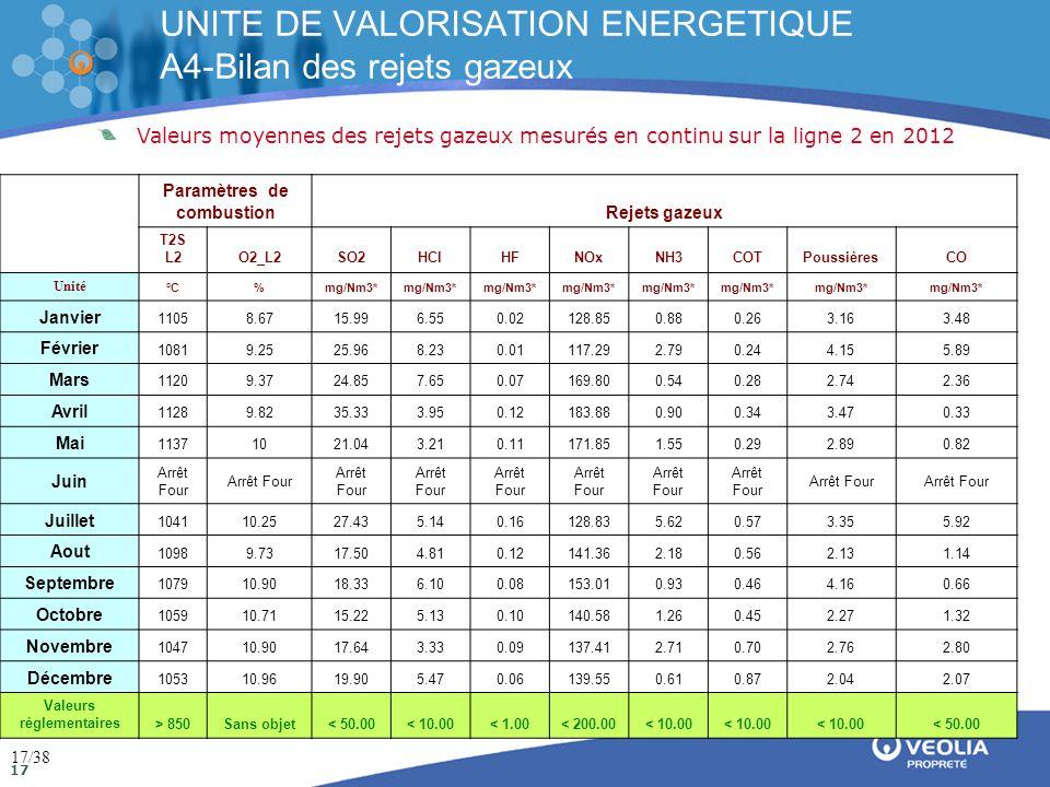 Direction de la communication Mai 2009 17 UNITE DE VALORISATION ENERGETIQUE A4-Bilan des rejets gazeux * Valeurs standard corrigées sur gaz sec à 11% 02 Valeurs moyennes des rejets gazeux mesurés en continu sur la ligne 2 en 2012 Paramètres de combustionRejets gazeux T2S L2O2_L2SO2HClHFNOxNH3COTPoussièresCO Unité °C%mg/Nm3* Janvier 11058.6715.996.550.02128.850.880.263.163.48 Février 10819.2525.968.230.01117.292.790.244.155.89 Mars 11209.3724.857.650.07169.800.540.282.742.36 Avril 11289.8235.333.950.12183.880.900.343.470.33 Mai 11371021.043.210.11171.851.550.292.890.82 Juin Arrêt Four Juillet 104110.2527.435.140.16128.835.620.573.355.92 Aout 10989.7317.504.810.12141.362.180.562.131.14 Septembre 107910.9018.336.100.08153.010.930.464.160.66 Octobre 105910.7115.225.130.10140.581.260.452.271.32 Novembre 104710.9017.643.330.09137.412.710.702.762.80 Décembre 105310.9619.905.470.06139.550.610.872.042.07 Valeurs règlementaires> 850Sans objet< 50.00< 10.00< 1.00< 200.00< 10.00 < 50.00 17/38