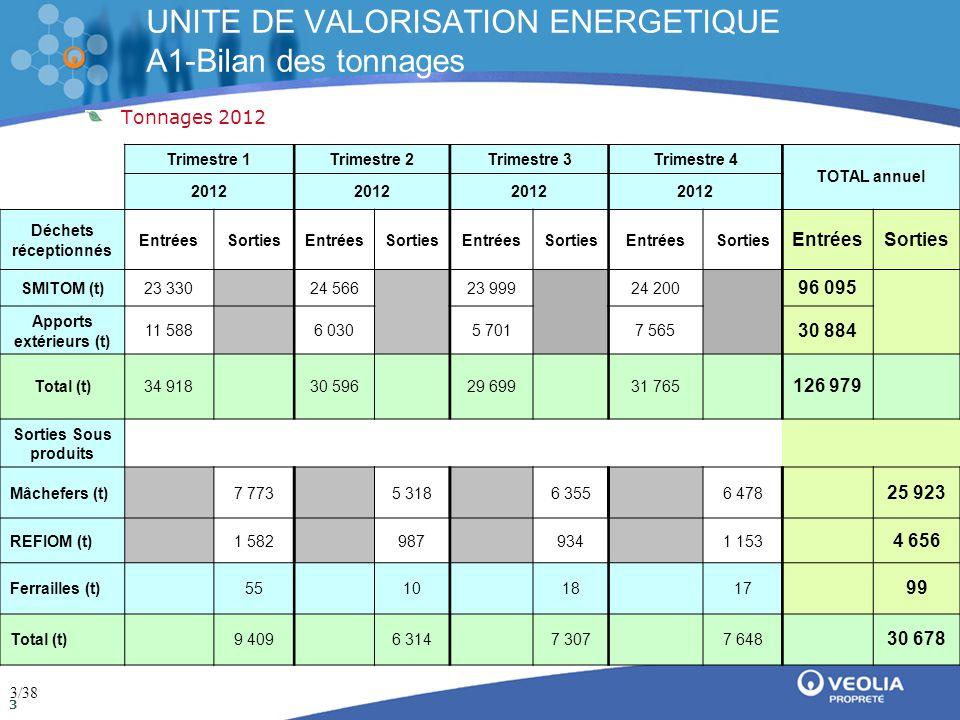 Direction de la communication Mai 2009 4 UNITE DE VALORISATION ENERGETIQUE A1-Bilan des tonnages 4/38
