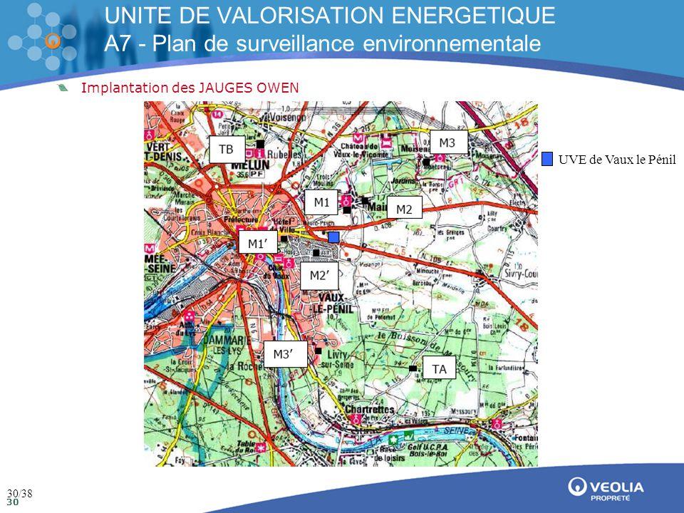 Direction de la communication Mai 2009 30 Implantation des JAUGES OWEN UNITE DE VALORISATION ENERGETIQUE A7 - Plan de surveillance environnementale UVE de Vaux le Pénil 30/38