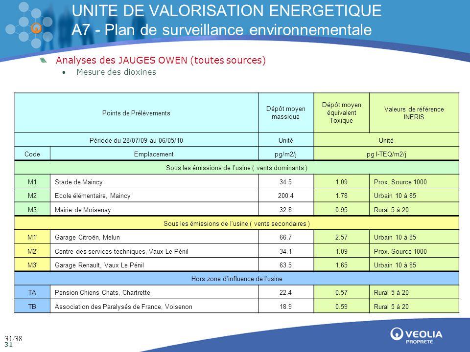 Direction de la communication Mai 2009 31 UNITE DE VALORISATION ENERGETIQUE A7 - Plan de surveillance environnementale Analyses des JAUGES OWEN (toutes sources) •Mesure des dioxines Points de Prélèvements Dépôt moyen massique Dépôt moyen équivalent Toxique Valeurs de référence INERIS Période du 28/07/09 au 06/05/10Unité CodeEmplacementpg/m2/jpg I-TEQ/m2/j Sous les émissions de l usine ( vents dominants ) M1Stade de Maincy34.51.09Prox.