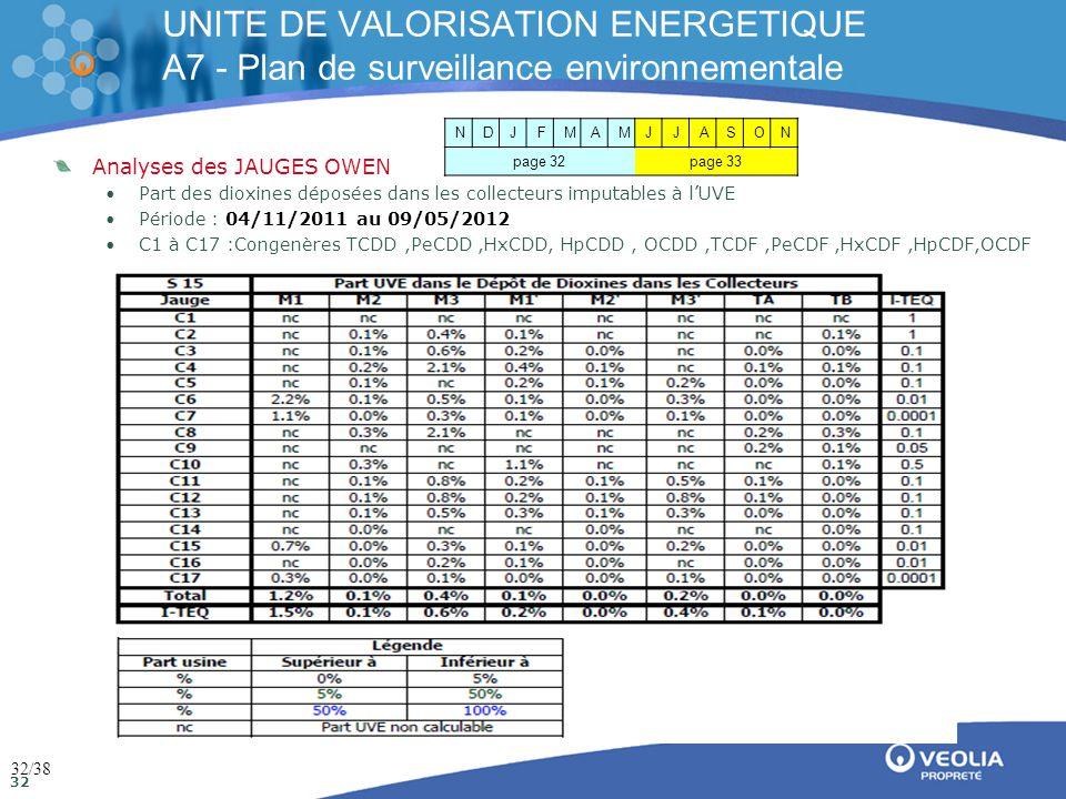 Direction de la communication Mai 2009 32 UNITE DE VALORISATION ENERGETIQUE A7 - Plan de surveillance environnementale Analyses des JAUGES OWEN •Part des dioxines déposées dans les collecteurs imputables à l'UVE •Période : 04/11/2011 au 09/05/2012 •C1 à C17 :Congenères TCDD,PeCDD,HxCDD, HpCDD, OCDD,TCDF,PeCDF,HxCDF,HpCDF,OCDF NDJFMAMJJASON page 32page 33 32/38