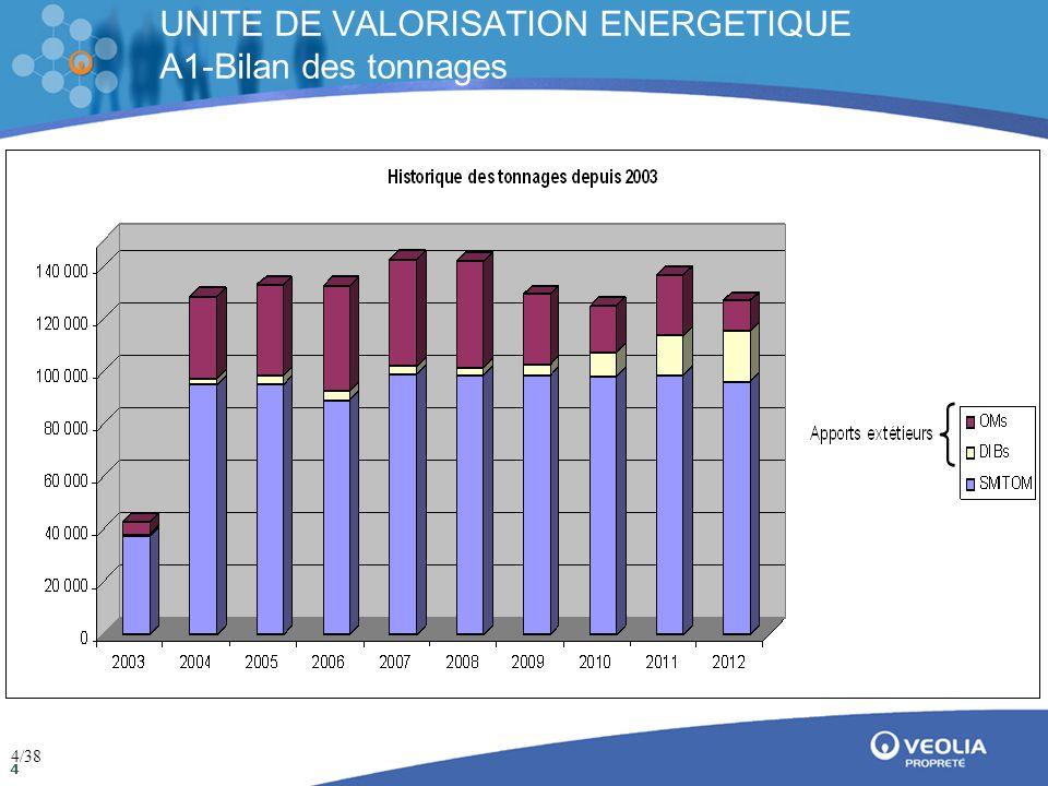 Direction de la communication Mai 2009 25 UNITE DE VALORISATION ENERGETIQUE A5-Bilan des rejets d'eaux pluviales Analyses des eaux pluviales de toiture - Point 5 25/38