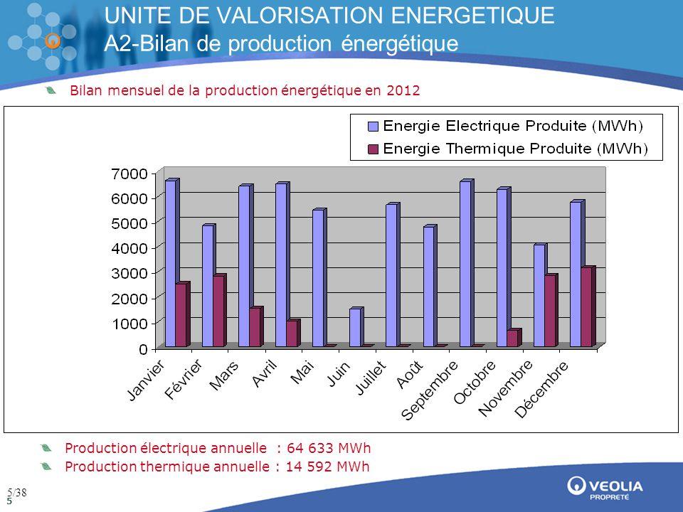 Direction de la communication Mai 2009 5 UNITE DE VALORISATION ENERGETIQUE A2-Bilan de production énergétique Bilan mensuel de la production énergétique en 2012 Production électrique annuelle : 64 633 MWh Production thermique annuelle : 14 592 MWh 5/38