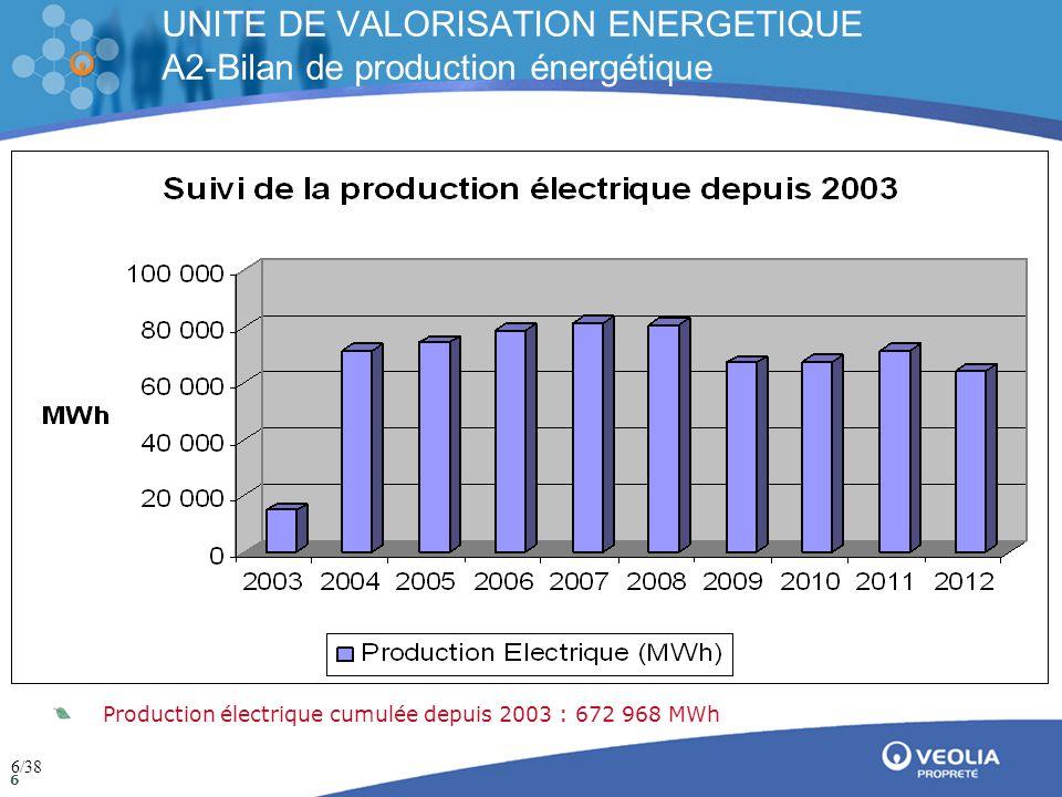 Direction de la communication Mai 2009 7 UNITE DE VALORISATION ENERGETIQUE A2-Bilan de production énergétique Répartition de la production et de la consommation électrique en 2012 Compteur interne Energie produite (MWh) EDF Energie exportée- vendue (MWh) Energie autoconsommée (MWh) Energie importée- achetée (MWh) Janvier6 6385 5461 0929 Février4 8363 94689056 Mars6 4225 3661 05629 Avril6 5185 4531 06511 Mai5 4514 51793463 Juin1 5181 181337190 Juillet5 6804 77190944 Aout4 7893 961828106 Septembre6 6125 6101 00228 Octobre6 3055 268103718 Novembre4 0823 22385939 Décembre5 7834 79399058 Total 64 63353 63211 001649 7/38