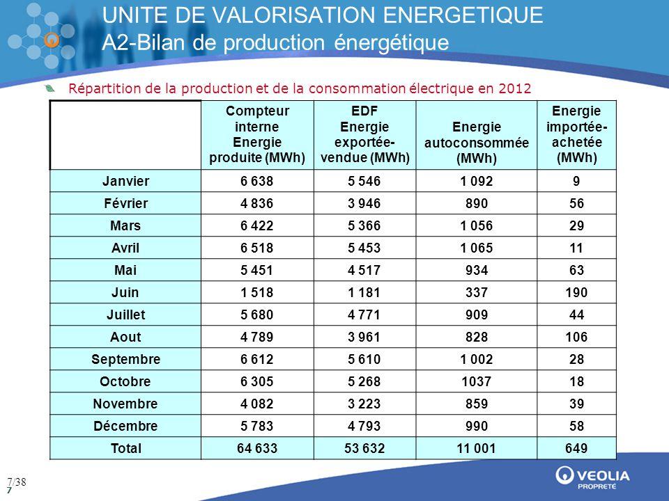 Direction de la communication Mai 2009 18 Masses globale (L1+L2) émises dans l'atmosphère par polluants 2012 Légendes des polluants Hcl : Acide Chlorydrique SO2 : Dioxyde de Souffre Nh3 : Ammoniac NOx : Oxyde d'Azote (NO + NO2) HF : Acide Fluoridrique CO : Monoxyde de Carbone COT : Carbone Organique Total Poussières : Poussières UNITE DE VALORISATION ENERGETIQUE A4-Bilan des rejets gazeux 18/38 Nombres de jours cumulés : 610.63 sur les 2 lignes de four Valeurs limites = (masses réglementaires)*Nbrs Jours