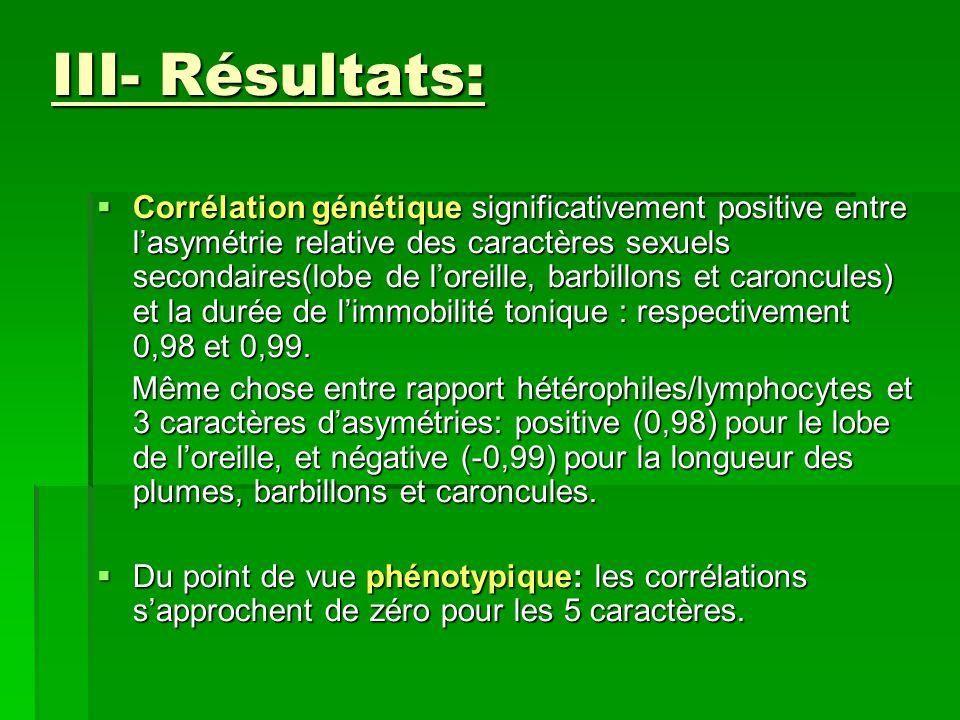 III- Résultats:  Corrélation génétique significativement positive entre l'asymétrie relative des caractères sexuels secondaires(lobe de l'oreille, barbillons et caroncules) et la durée de l'immobilité tonique : respectivement 0,98 et 0,99.