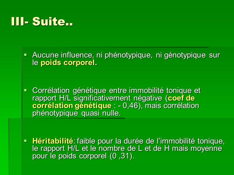III- Suite..  Aucune influence, ni phénotypique, ni génotypique sur le poids corporel.  Corrélation génétique entre immobilité tonique et rapport H/