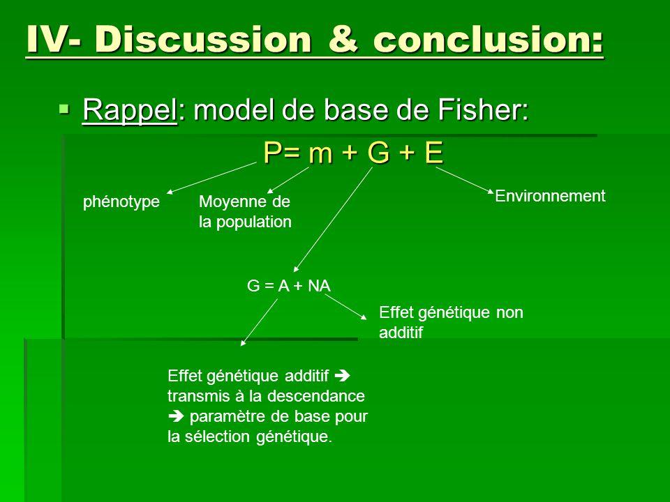 IV- Discussion & conclusion:  Rappel: model de base de Fisher: P= m + G + E P= m + G + E phénotypeMoyenne de la population G = A + NA Effet génétique additif  transmis à la descendance  paramètre de base pour la sélection génétique.