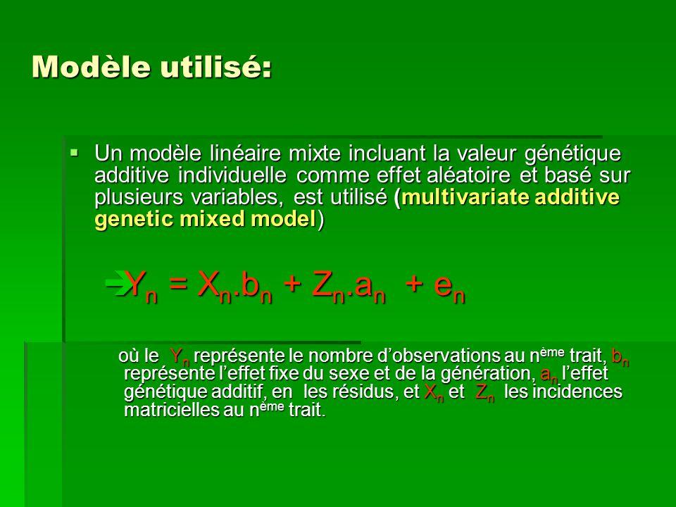 Modèle utilisé:  Un modèle linéaire mixte incluant la valeur génétique additive individuelle comme effet aléatoire et basé sur plusieurs variables, est utilisé (multivariate additive genetic mixed model)  Y n = X n.b n + Z n.a n + e n où le Y n représente le nombre d'observations au n ème trait, b n représente l'effet fixe du sexe et de la génération, a n l'effet génétique additif, en les résidus, et X n et Z n les incidences matricielles au n ème trait.