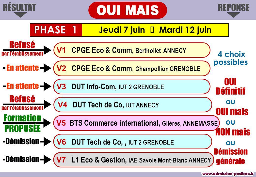 REPONSERÉSULTAT Jeudi 7 juin  Mardi 12 juin Formation PROPOSÉE V1 CPGE Eco & Comm, Berthollet ANNECY V3 DUT Info-Com, IUT 2 GRENOBLE V4 DUT Tech de Co, IUT ANNECY V6 DUT Tech de Co,, IUT 2 GRENOBLE V7 L1 Eco & Gestion, IAE Savoie Mont-Blanc ANNECY V2 CPGE Eco & Comm, Champollion GRENOBLE V5 BTS Commerce international, Glières, ANNEMASSE PHASE 1 Refusé par l'établissement En attente Démission En attente Refusé par l'établissement Démission 4 choix possibles OUI Définitif ou OUI mais ou NON mais ou Démission générale