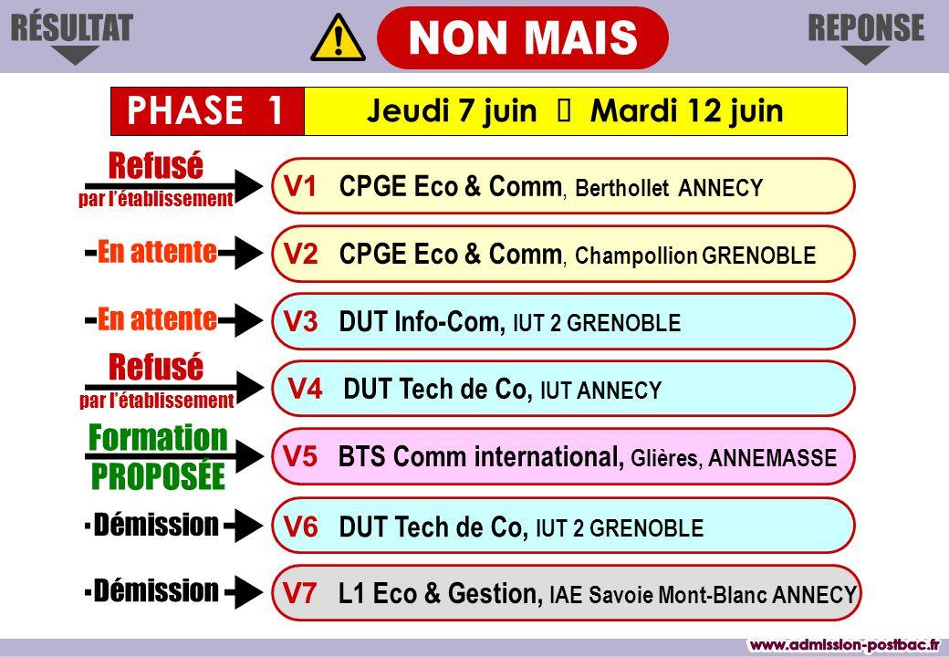 REPONSERÉSULTAT Formation PROPOSÉE V1 CPGE Eco & Comm, Berthollet ANNECY V3 DUT Info-Com, IUT 2 GRENOBLE V4 DUT Tech de Co, IUT ANNECY V6 DUT Tech de Co, IUT 2 GRENOBLE V7 L1 Eco & Gestion, IAE Savoie Mont-Blanc ANNECY V2 CPGE Eco & Comm, Champollion GRENOBLE V5 BTS Comm international, Glières, ANNEMASSE Refusé par l'établissement En attente Démission En attente Refusé par l'établissement Démission Jeudi 7 juin  Mardi 12 juin PHASE 1