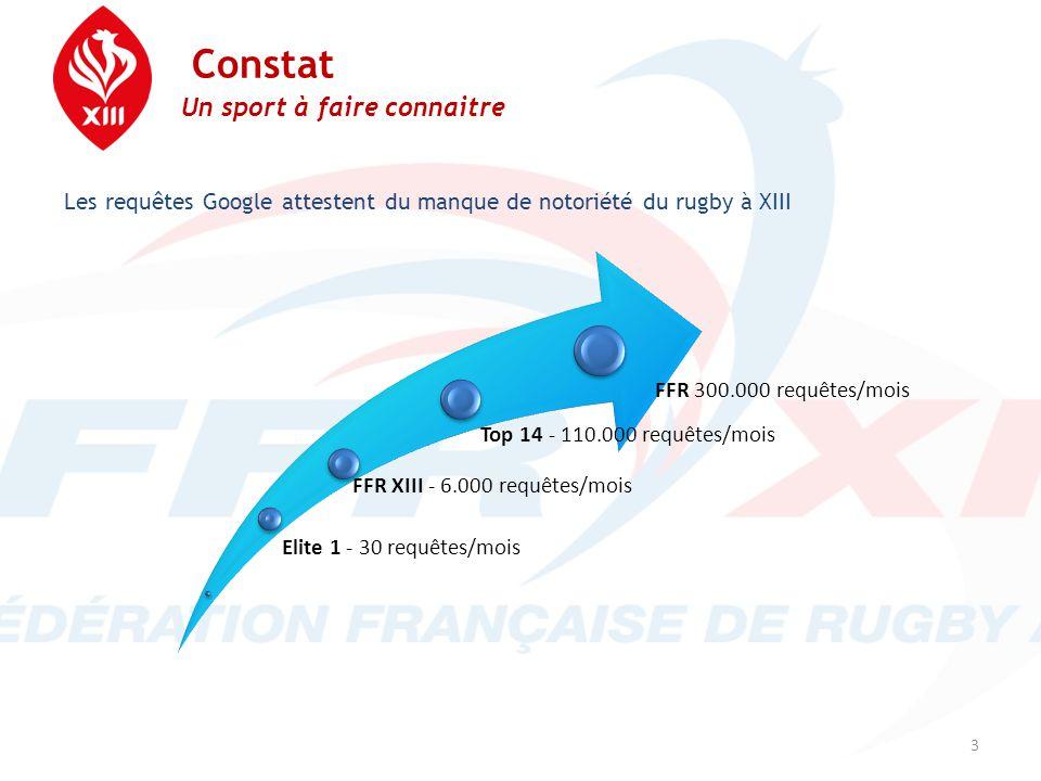 Constat Un sport à faire connaitre 3 Elite 1 - 30 requêtes/mois FFR XIII - 6.000 requêtes/mois Top 14 - 110.000 requêtes/mois FFR 300.000 requêtes/moi