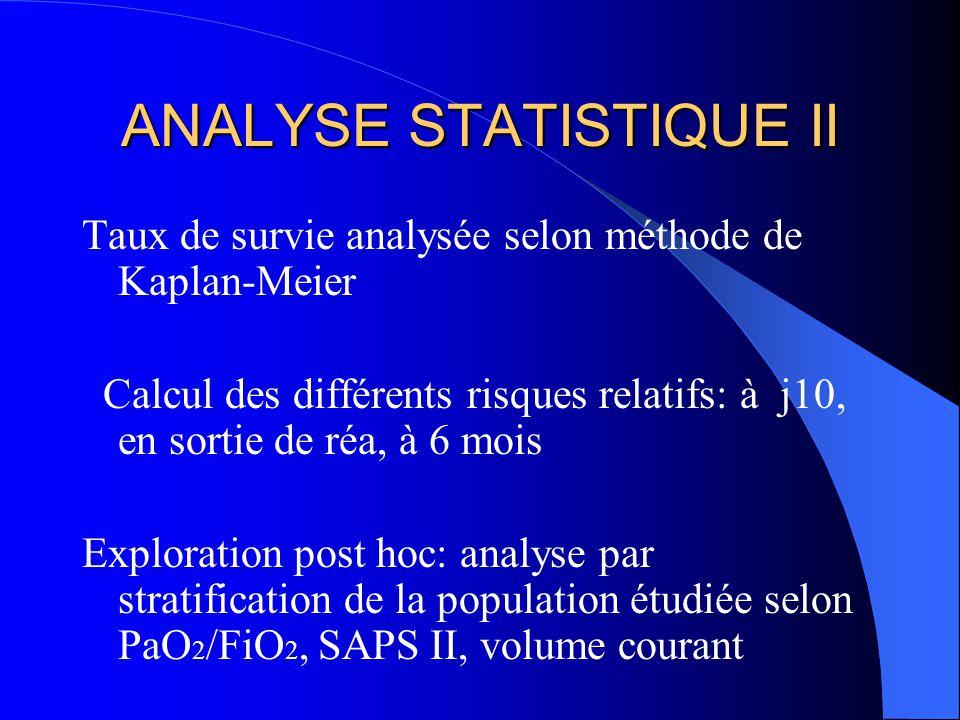 ANALYSE STATISTIQUE II Taux de survie analysée selon méthode de Kaplan-Meier Calcul des différents risques relatifs: à j10, en sortie de réa, à 6 mois Exploration post hoc: analyse par stratification de la population étudiée selon PaO 2 /FiO 2, SAPS II, volume courant