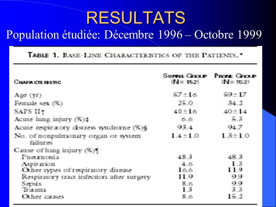 RESULTATS Population étudiée: Décembre 1996 – Octobre 1999