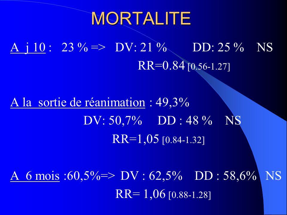 MORTALITE A j 10 : 23 % => DV: 21 % DD: 25 % NS RR=0.84 [0.56-1.27] A la sortie de réanimation : 49,3% DV: 50,7% DD : 48 % NS RR=1,05 [0.84-1.32] A 6 mois :60,5%=> DV : 62,5% DD : 58,6% NS RR= 1,06 [0.88-1.28]