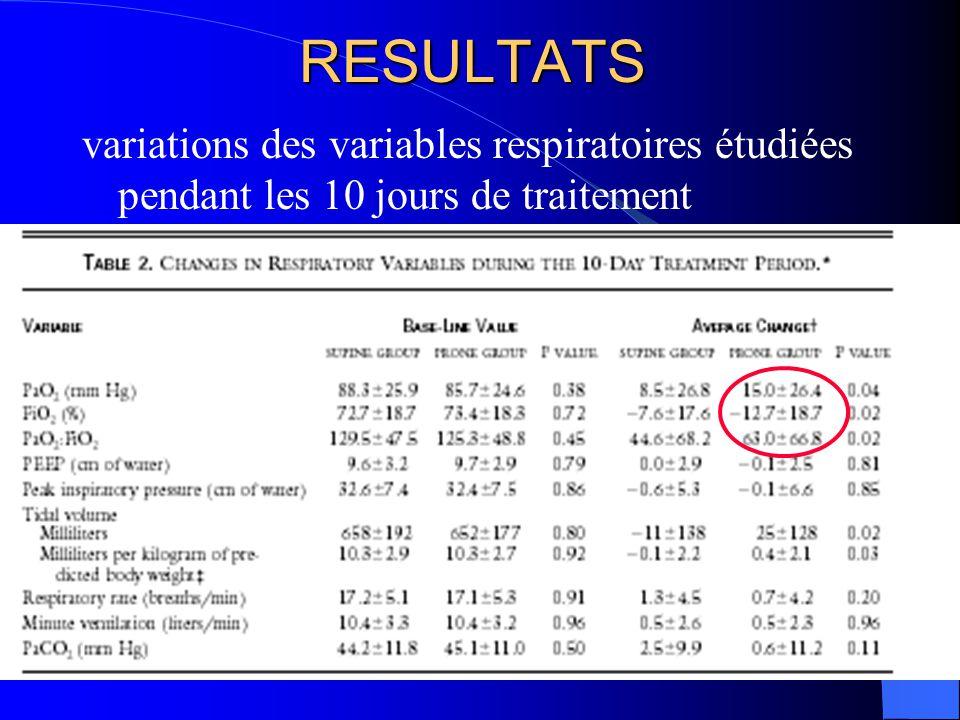 RESULTATS variations des variables respiratoires étudiées pendant les 10 jours de traitement