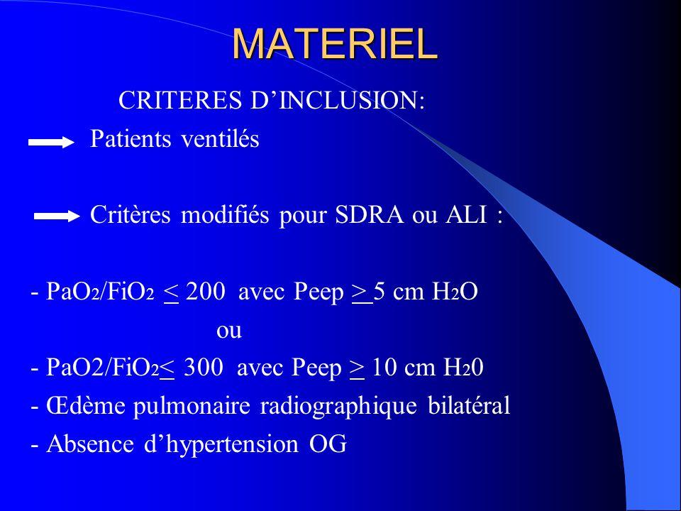 MATERIEL CRITERES D'INCLUSION: Patients ventilés Critères modifiés pour SDRA ou ALI : - PaO 2 /FiO 2 5 cm H 2 O ou - PaO2/FiO 2 10 cm H 2 0 - Œdème pulmonaire radiographique bilatéral - Absence d'hypertension OG