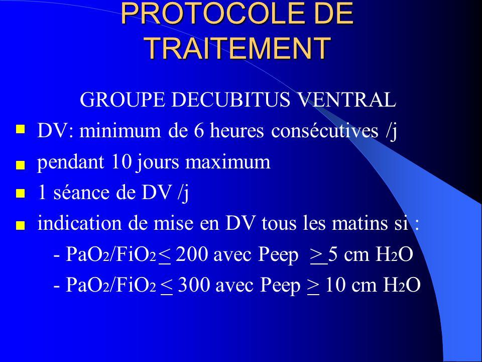 PROTOCOLE DE TRAITEMENT GROUPE DECUBITUS VENTRAL DV: minimum de 6 heures consécutives /j pendant 10 jours maximum 1 séance de DV /j indication de mise en DV tous les matins si : - PaO 2 /FiO 2 5 cm H 2 O - PaO 2 /FiO 2 10 cm H 2 O