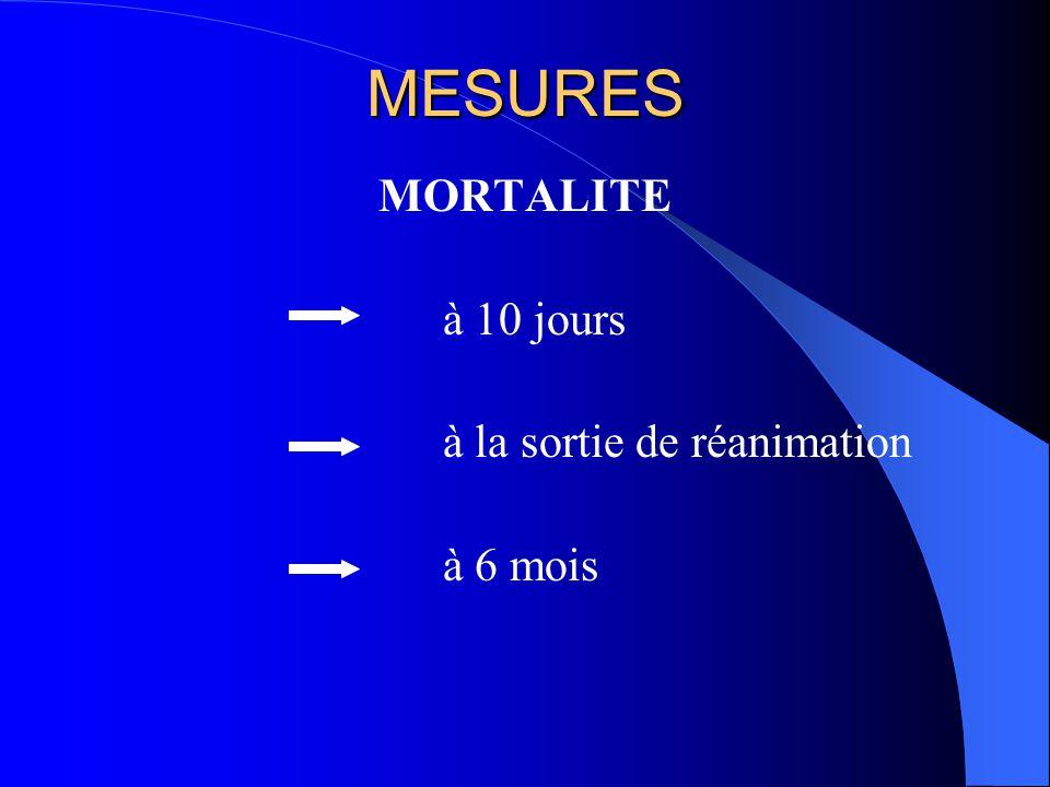 MESURES MORTALITE à 10 jours à la sortie de réanimation à 6 mois