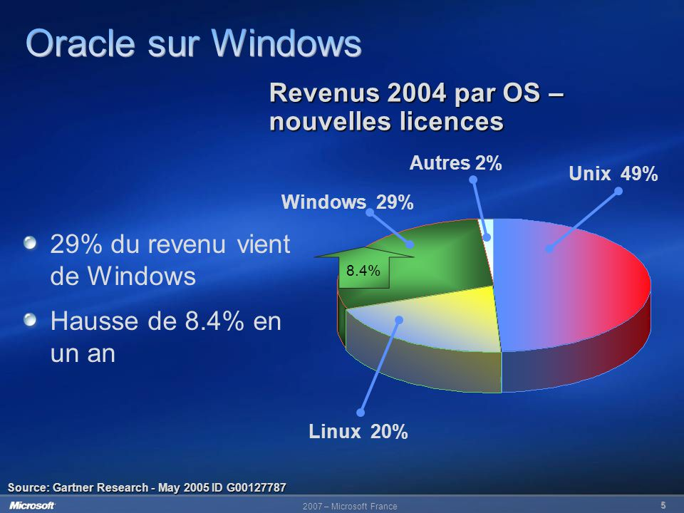 2007 – Microsoft France 6 Available December 20, 2005 Source: Transaction Processing Council (TPC), http://www.tpc.org World Record TPC-H 1000 GB Benchmark Using an Bull NovaScale 5160 with 16 Intel Itanium 2 processors on 64-bit Windows 2003, Oracle Database 10 g Release 2 achieved 15,070 QphH@1000GBQphH@1000GB with a price-performance 44.33 US $ per QphH@1000GB.