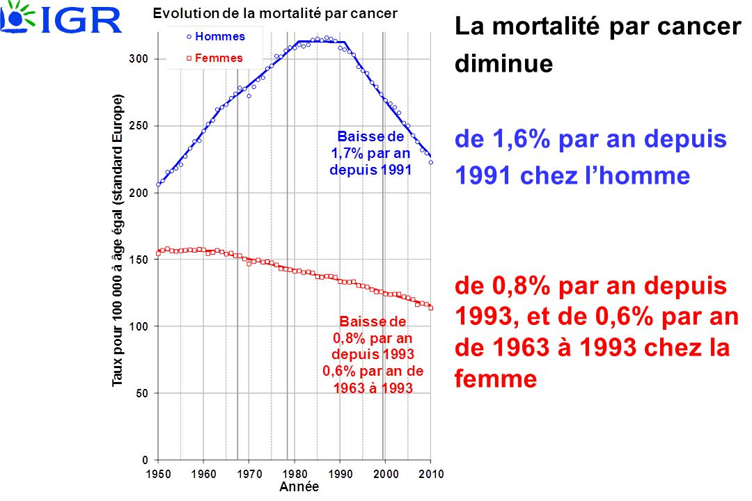 La mortalité par cancer diminue de 1,6% par an depuis 1991 chez l'homme de 0,8% par an depuis 1993, et de 0,6% par an de 1963 à 1993 chez la femme