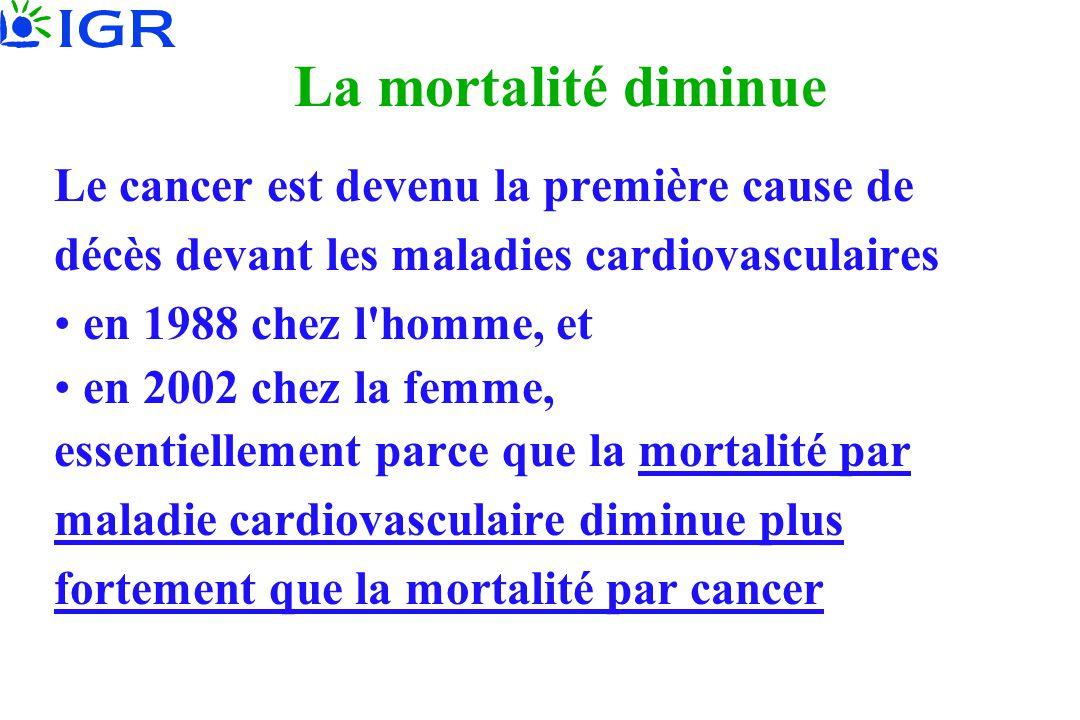 La mortalité diminue Le cancer est devenu la première cause de décès devant les maladies cardiovasculaires • en 1988 chez l'homme, et • en 2002 chez l