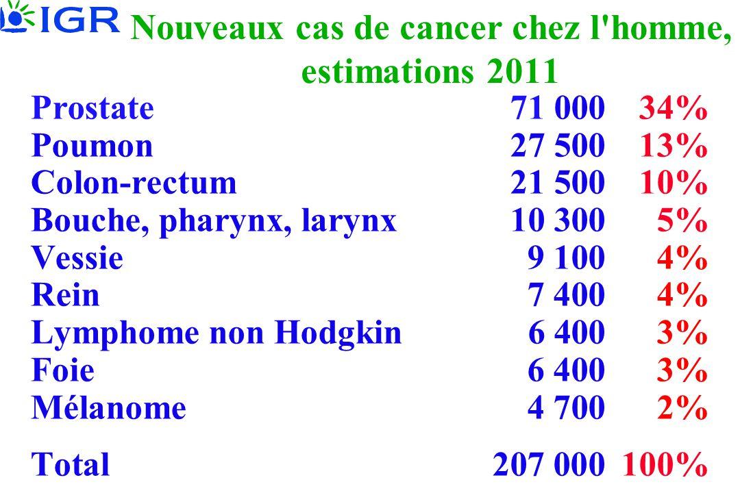 Nouveaux cas de cancer chez l'homme, estimations 2011 Prostate 71 000 34% Poumon 27 500 13% Colon-rectum21 500 10% Bouche, pharynx, larynx10 300 5% Ve