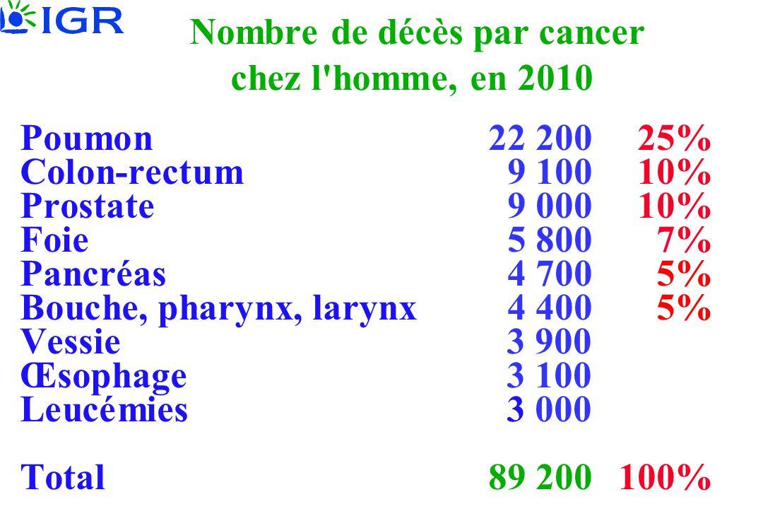 Nombre de décès par cancer chez l'homme, en 2010 Poumon22 20025% Colon-rectum9 10010% Prostate9 00010% Foie5 800 7% Pancréas4 7005% Bouche, pharynx, l