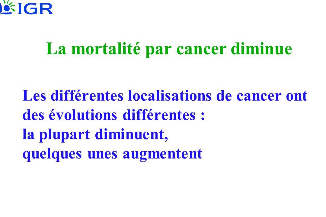 La mortalité par cancer diminue Les différentes localisations de cancer ont des évolutions différentes : la plupart diminuent, quelques unes augmenten