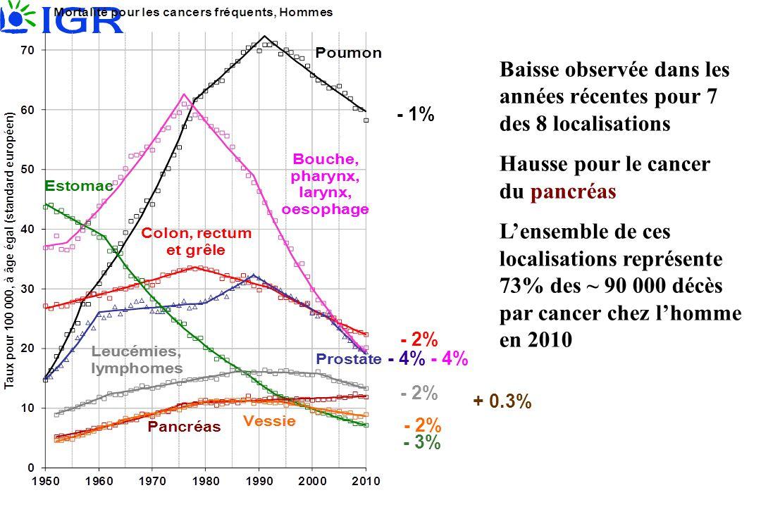 Baisse observée dans les années récentes pour 7 des 8 localisations Hausse pour le cancer du pancréas L'ensemble de ces localisations représente 73% d