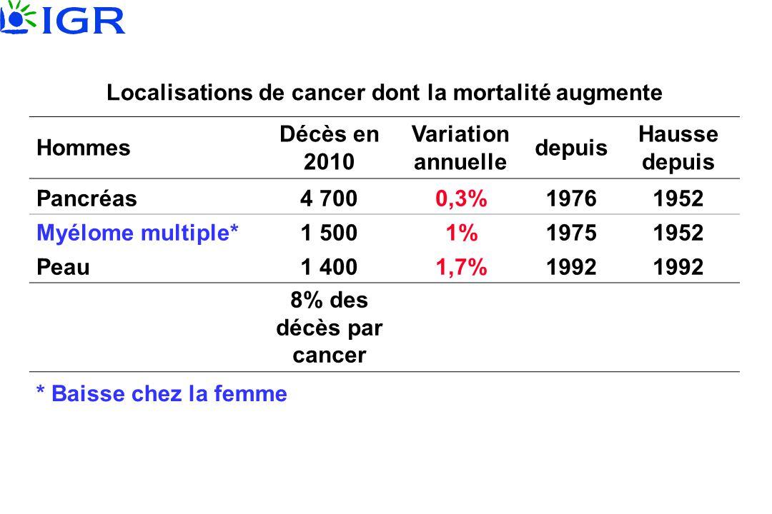 Localisations de cancer dont la mortalité augmente Hommes Décès en 2010 Variation annuelle depuis Hausse depuis Pancréas4 7000,3%19761952 Myélome mult