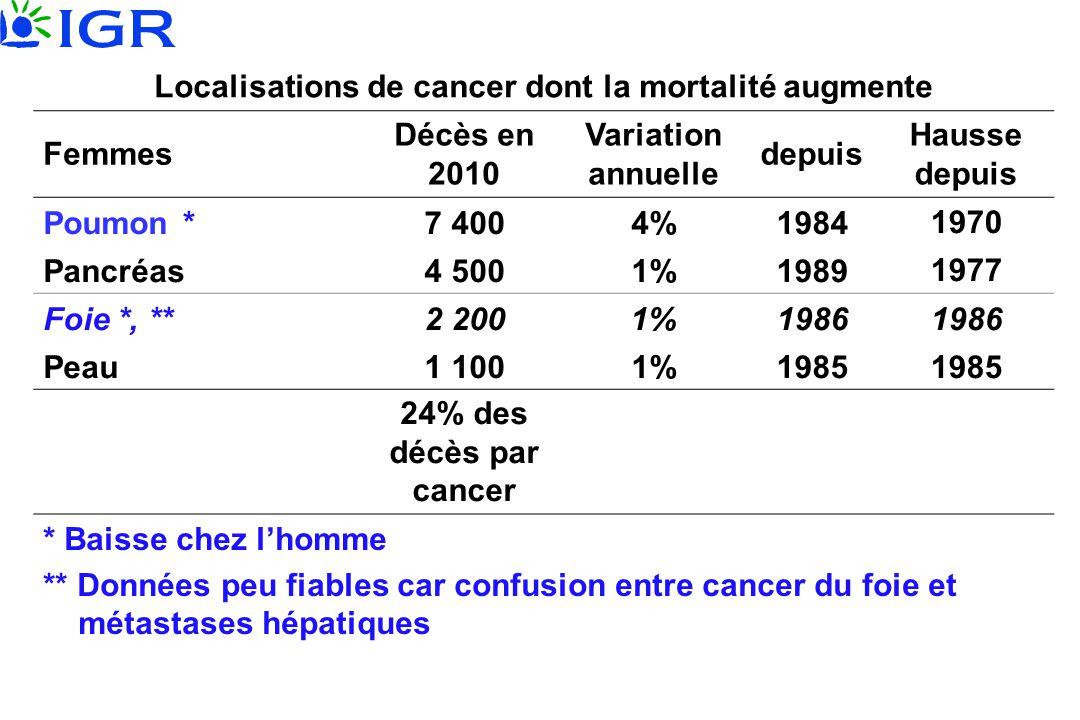 Localisations de cancer dont la mortalité augmente Femmes Décès en 2010 Variation annuelle depuis Hausse depuis Poumon *7 4004%19841970 Pancréas4 5001