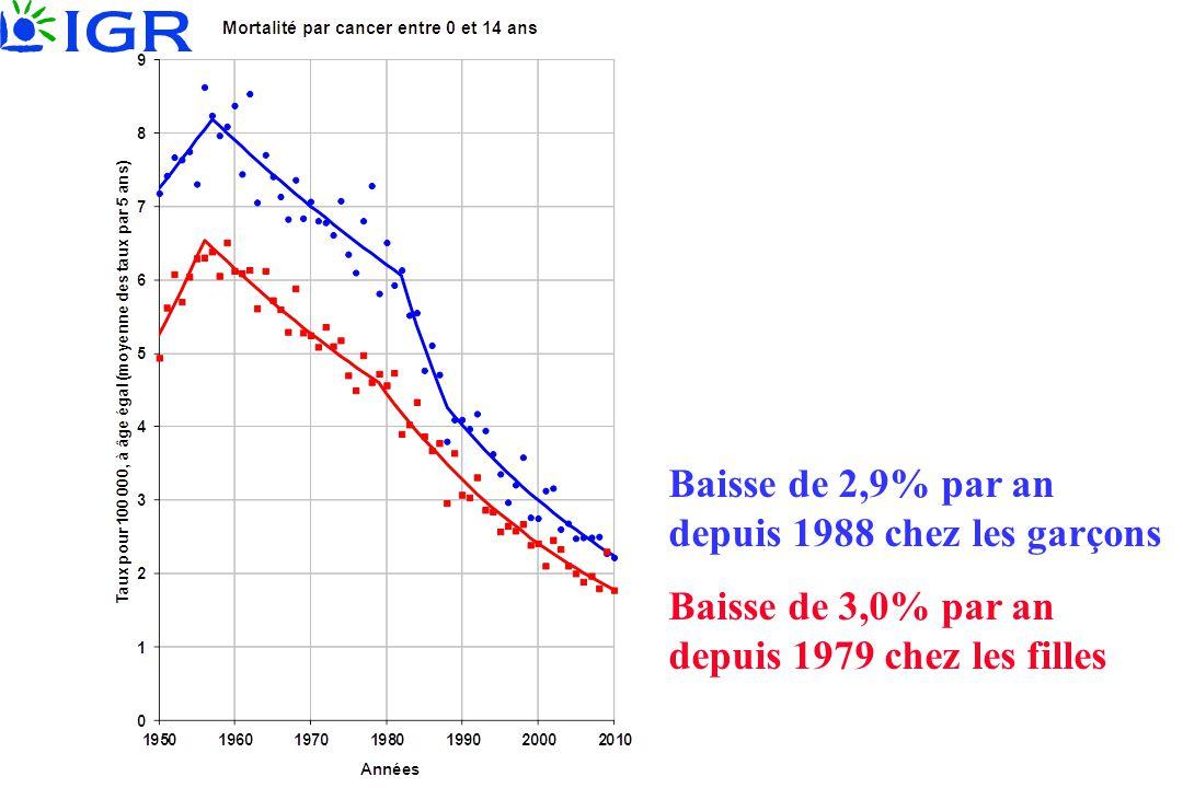 Baisse de 2,9% par an depuis 1988 chez les garçons Baisse de 3,0% par an depuis 1979 chez les filles