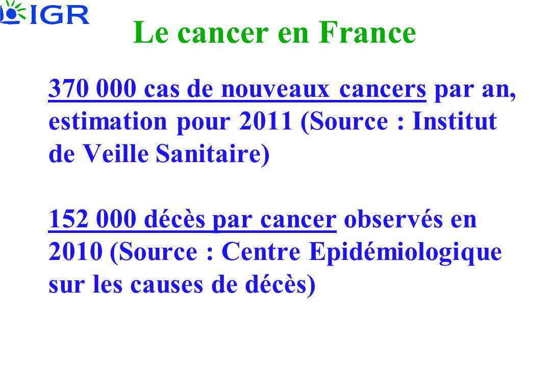 Le cancer en France 370 000 cas de nouveaux cancers par an, estimation pour 2011 (Source : Institut de Veille Sanitaire) 152 000 décès par cancer obse