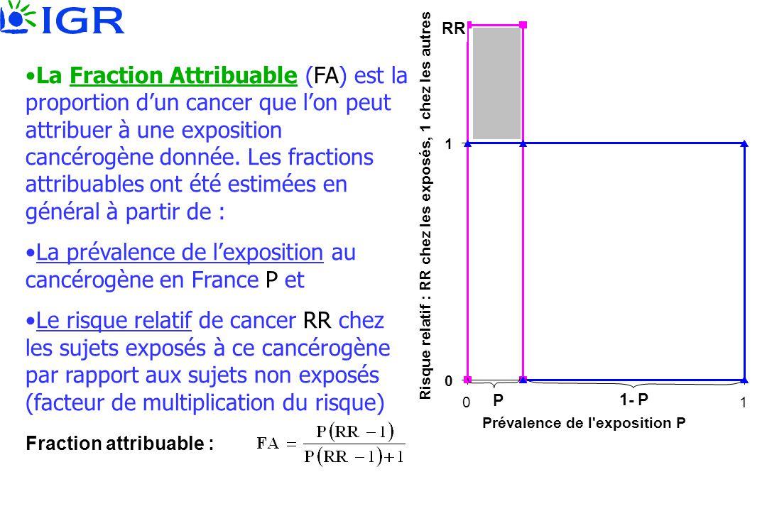 Prévalence de l'exposition P 0 1 01 Risque relatif : RR chez les exposés, 1 chez les autres RR P 1- P •La Fraction Attribuable (FA) est la proportion