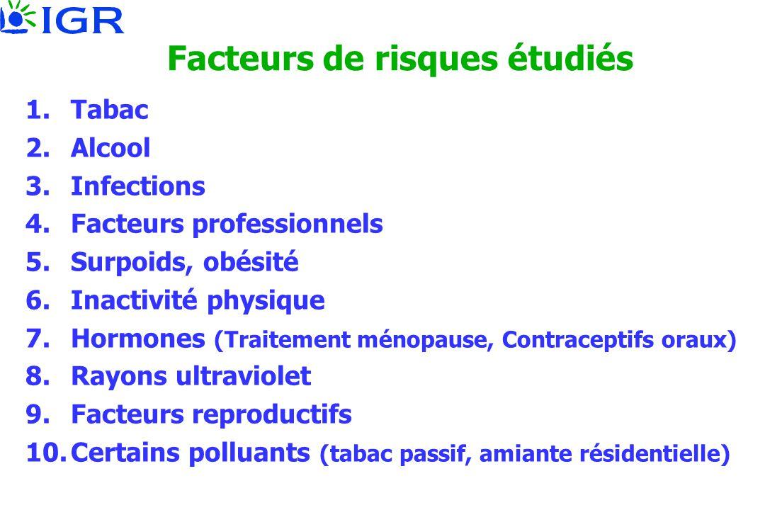 Facteurs de risques étudiés 1.Tabac 2.Alcool 3.Infections 4.Facteurs professionnels 5.Surpoids, obésité 6.Inactivité physique 7.Hormones (Traitement m