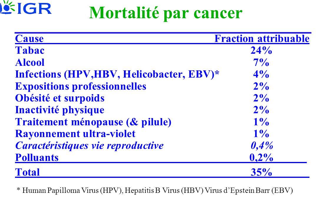 Mortalité par cancer CauseFraction attribuable Tabac24% Alcool7% Infections (HPV,HBV, Helicobacter, EBV)* 4% Expositions professionnelles2% Obésité et