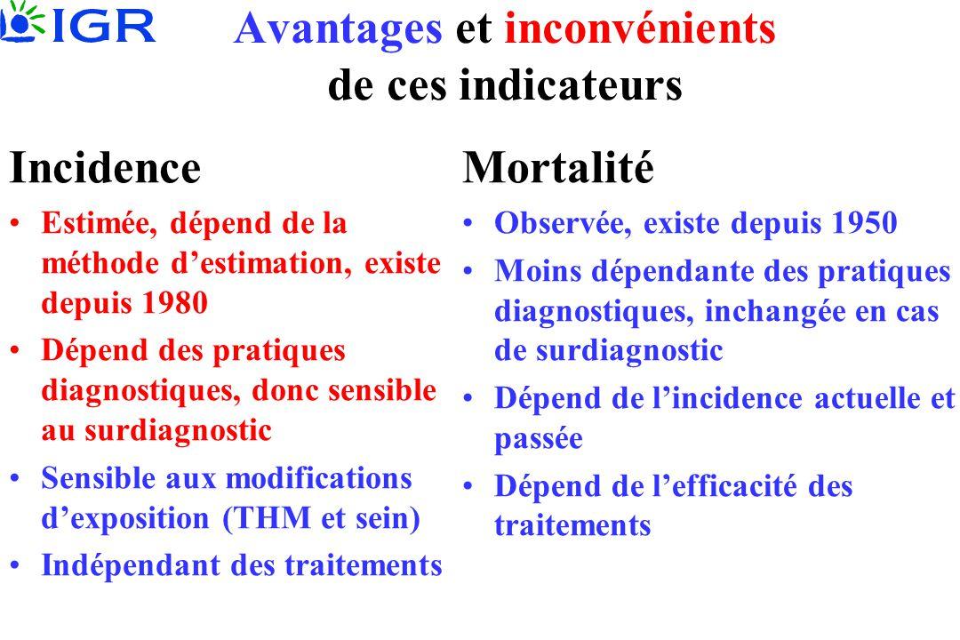 Avantages et inconvénients de ces indicateurs Incidence •Estimée, dépend de la méthode d'estimation, existe depuis 1980 •Dépend des pratiques diagnost