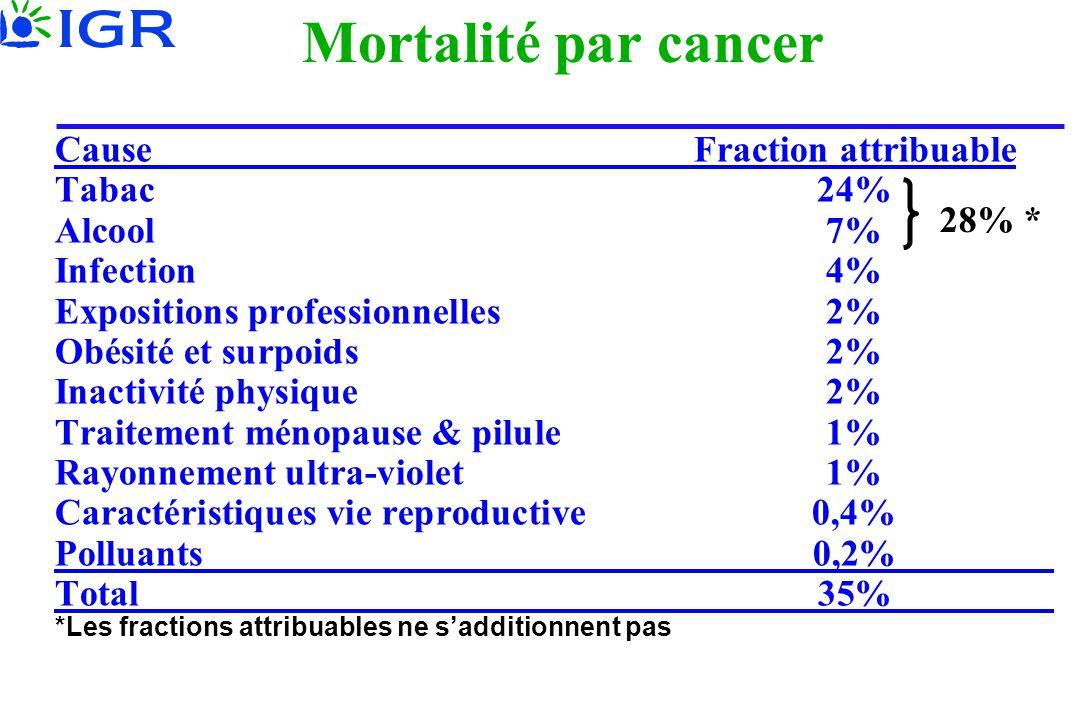 Mortalité par cancer CauseFraction attribuable Tabac24% Alcool7% Infection4% Expositions professionnelles2% Obésité et surpoids2% Inactivité physique2