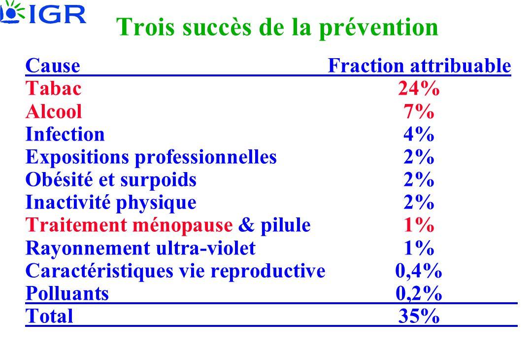 Trois succès de la prévention CauseFraction attribuable Tabac24% Alcool7% Infection4% Expositions professionnelles2% Obésité et surpoids2% Inactivité