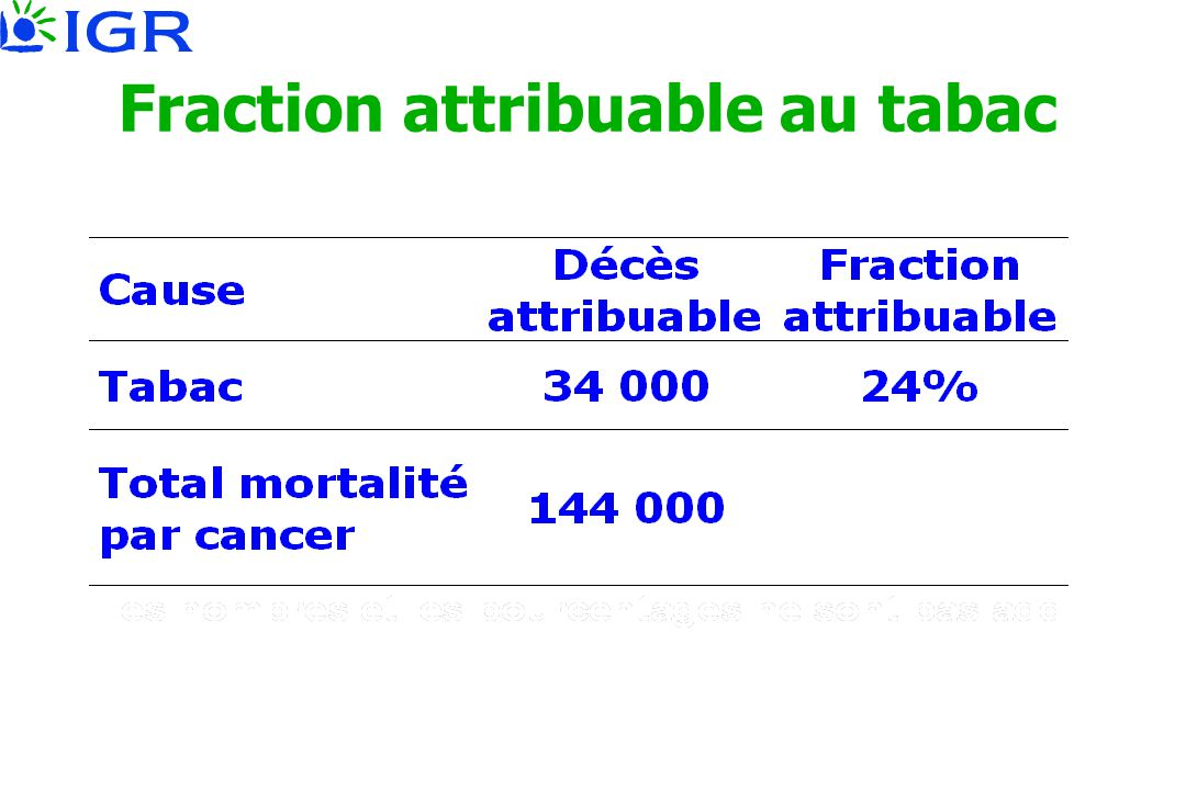 Fraction attribuable au tabac