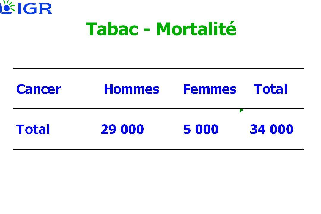 Tabac - Mortalité