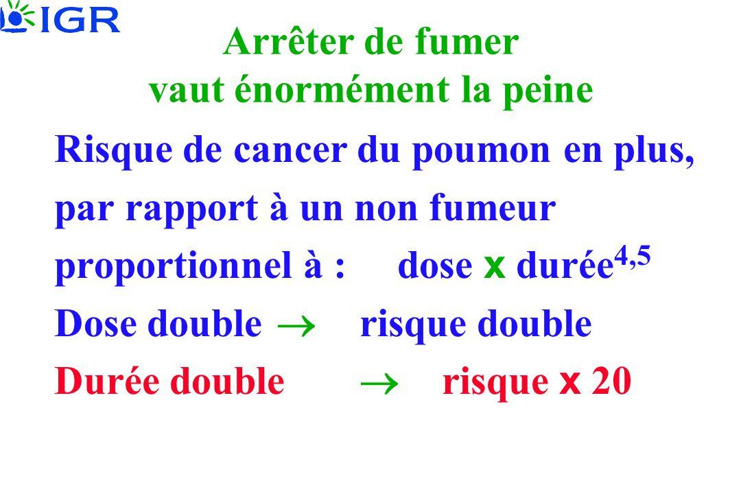 Arrêter de fumer vaut énormément la peine Risque de cancer du poumon en plus, par rapport à un non fumeur proportionnel à : dose x durée 4,5 Dose doub