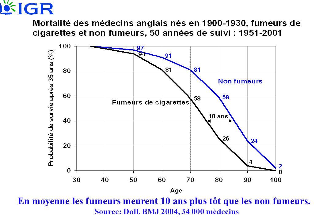 En moyenne les fumeurs meurent 10 ans plus tôt que les non fumeurs. Source: Doll. BMJ 2004, 34 000 médecins