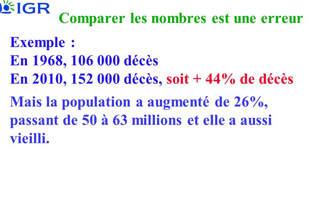 Comparer les nombres est une erreur Exemple : En 1968, 106 000 décès En 2010, 152 000 décès, soit + 44% de décès Mais la population a augmenté de 26%,